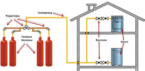 Подключение газовых баллонов к устройствам потребления