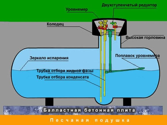 Заправка газгольдера газом, создание испарения