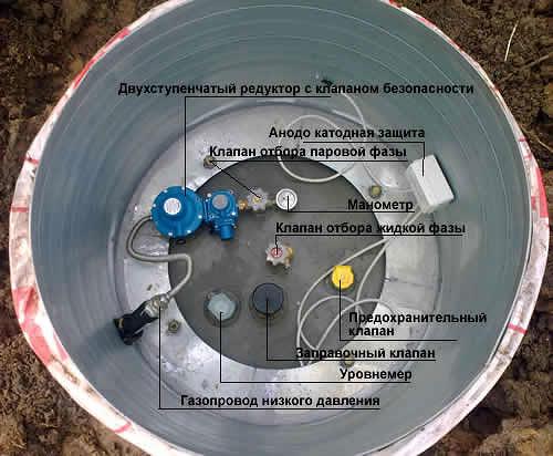 Заправка газгольдера газом, проверка счетчиков