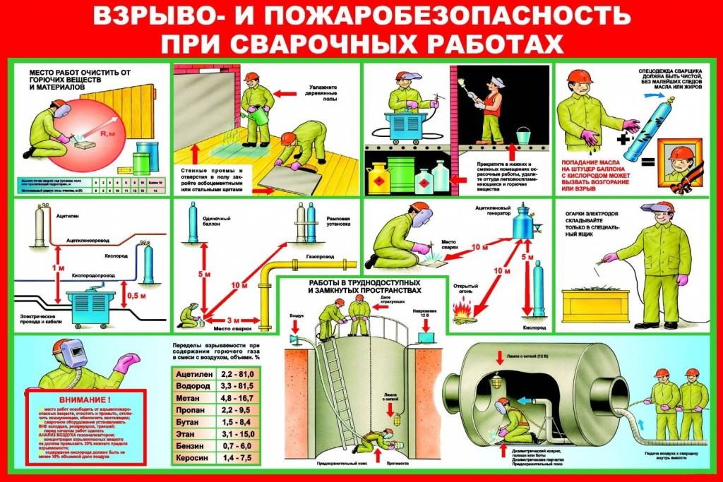 инструкция по технике безопасности сварщика скачать