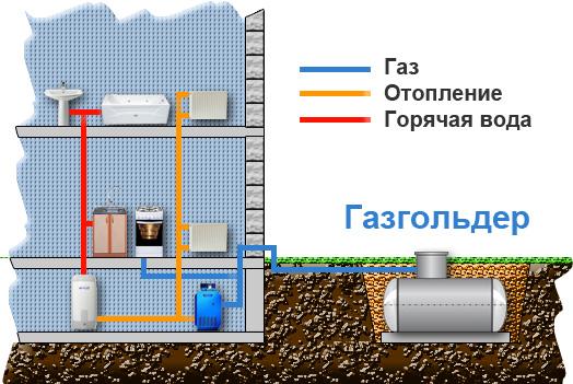 Газгольдер расход газа, источники потребления