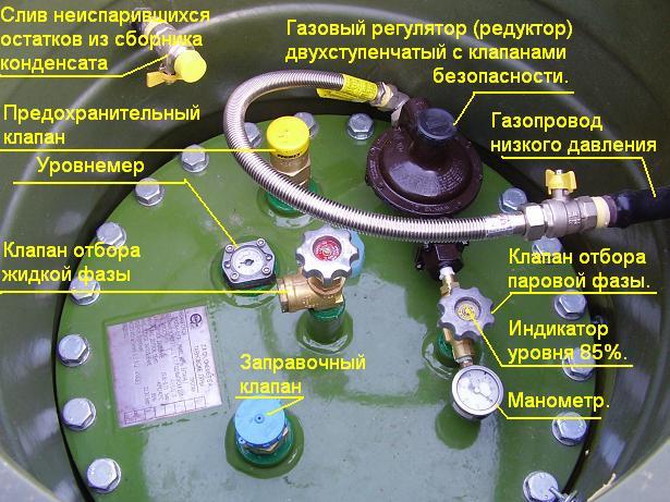 Обслуживание газгольдера предохранительного и регулирующего механизмов
