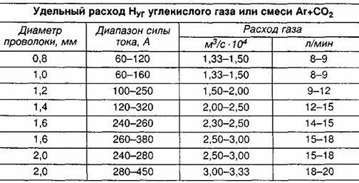 Таблица 2 расхода сварочной смеси в зависимости от разных параметров