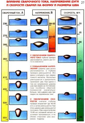 Таблица формы шва и расхода сварочной смеси в зависимости от силы тока