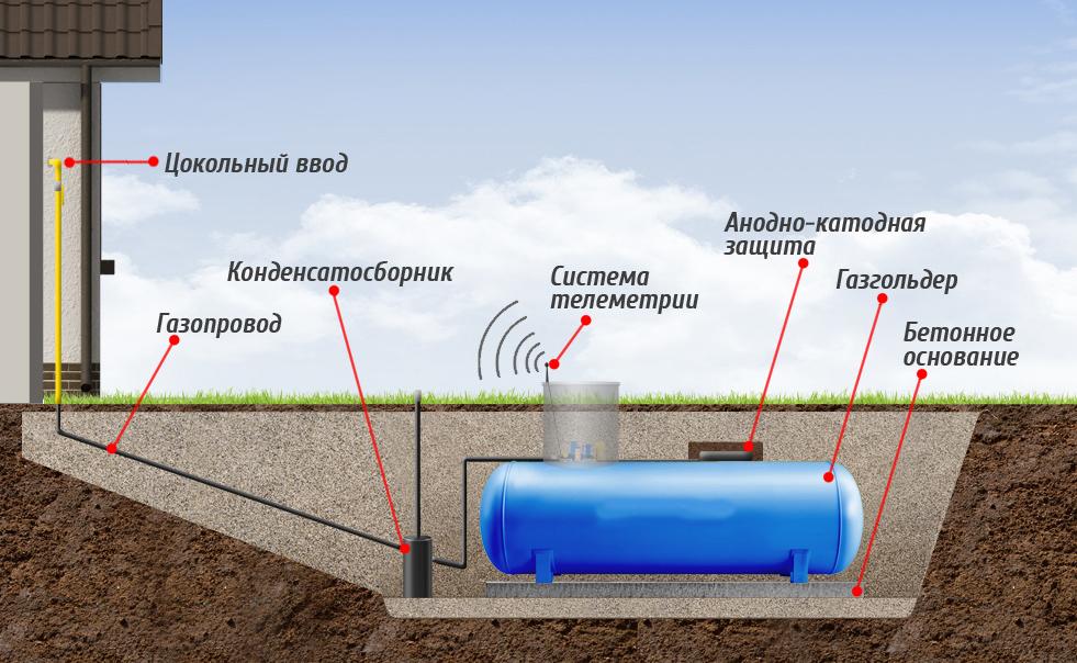 Система газгольдера при подводке к дому
