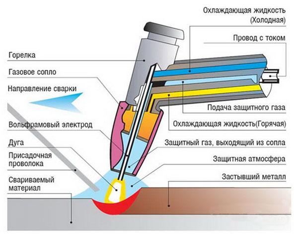 Процесс сварки, на разные элементы которого влияет состав сварочной смеси