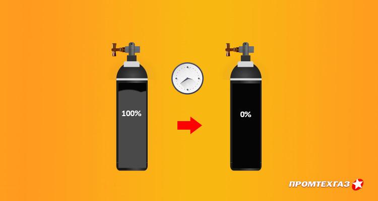 В статье рассказано на сколько хватает баллона углекислоты