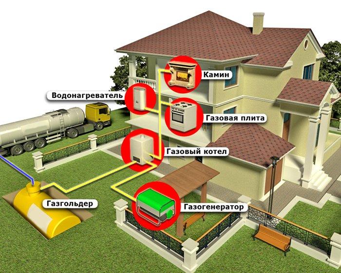 Что дороже киловатт пропана бутана или пеллеты - отопление дома газом