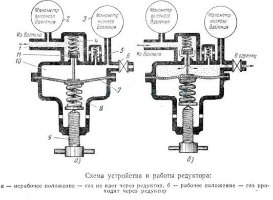 Работа устройства газового редуктора