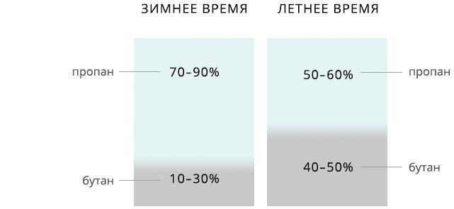 Зачем смешивают пропан и бутан в определенном процентном соотношении