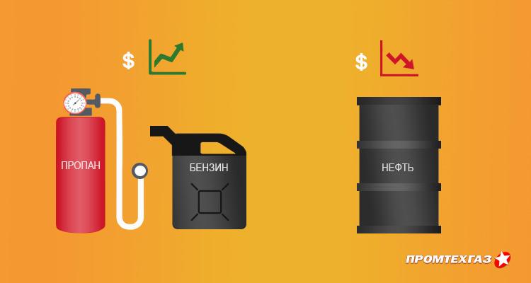 Почему цена на нефть снижается, а цена на пропан бутан и бензин нет