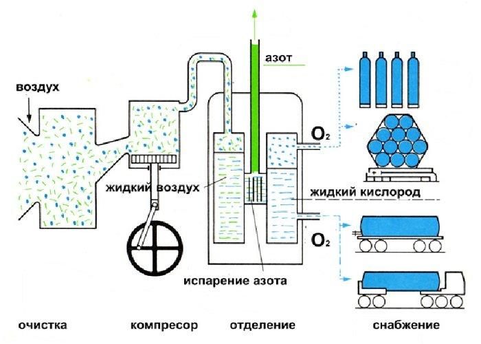Получение технического кислорода из воздуха