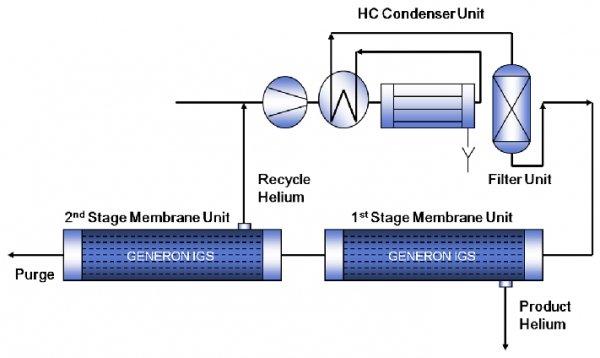 Добыча технического гелия из природного газа