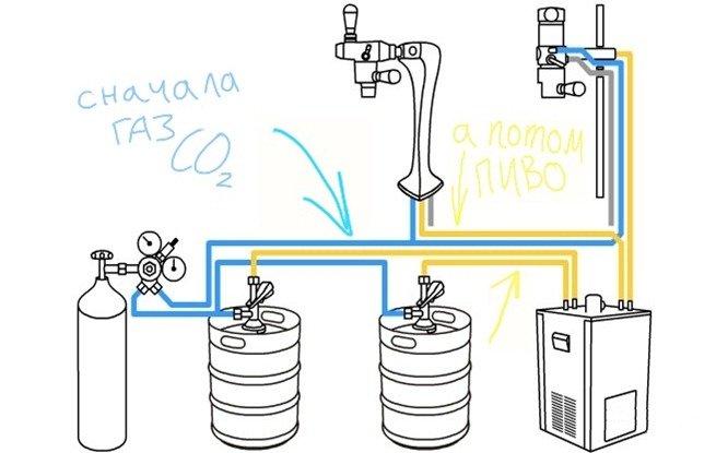 Газ применяется для выдавливания пива из кега
