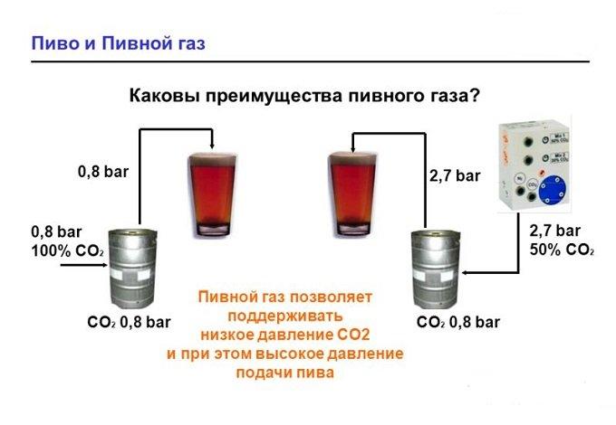 У пивного газа есть преимущества по сравнению с углекислотой
