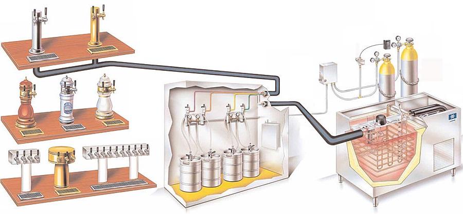 Установка с пивным газом для разлива продукта