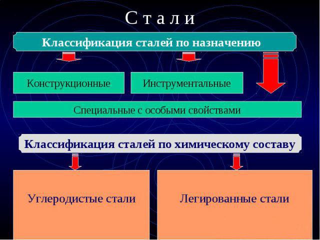 Схема классификации сталей