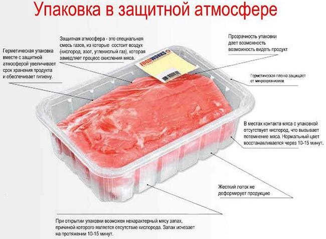 Пищевой газ продлевает срок годности мяса