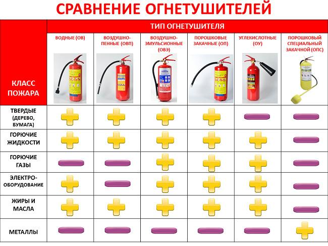Применение огнетушителей при разных типах пожара