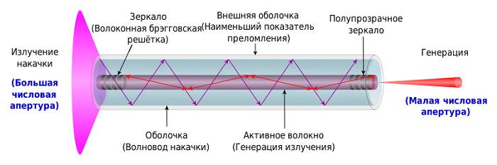 Волоконные лазеры при резке металлов