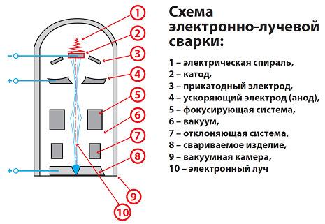 Схема процесса сварки электронно-лучевого типа