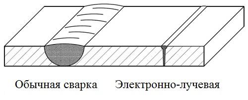Сравнение шва ЭЛС (EBW) и шва обычной сварки