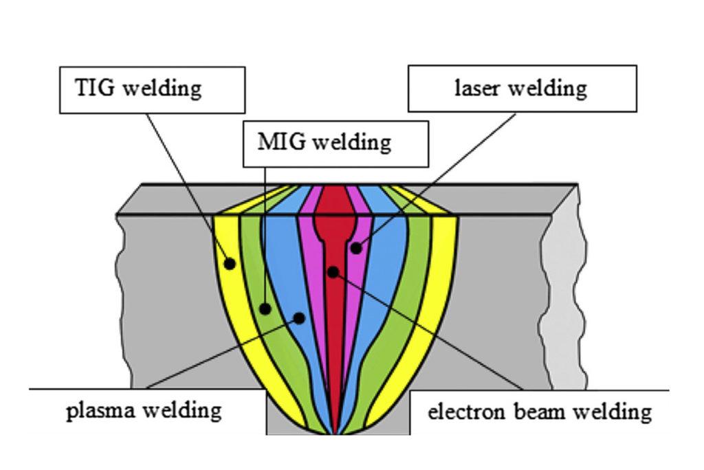 сравнение эффективности шва электронно лучевой сварки и других типов сварки