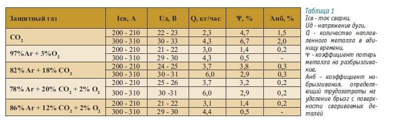 информация о разбрызгивании металла при сварке