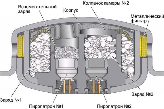 устройство газового генератора подушки безопасности