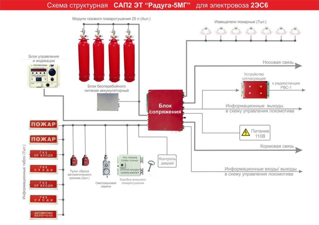 устройство системы газового пожаротушения