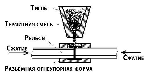 схема термической сварки