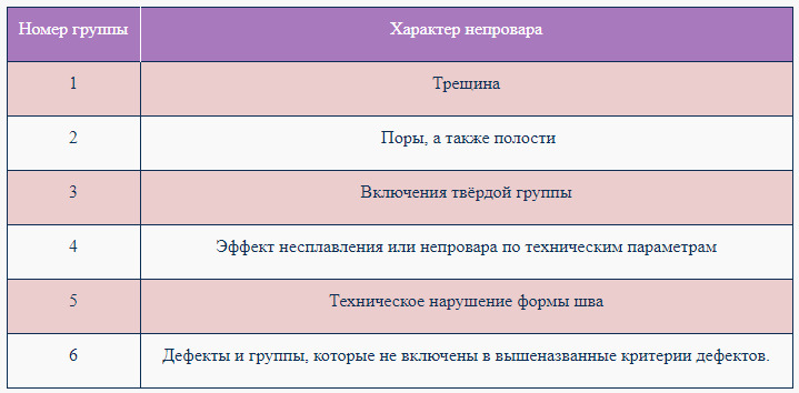 классификация стандартов непровара сварных швов