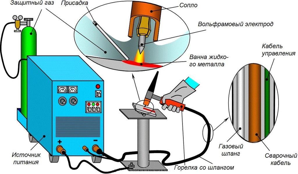 Сварка GTAW вольфрамовым электродом