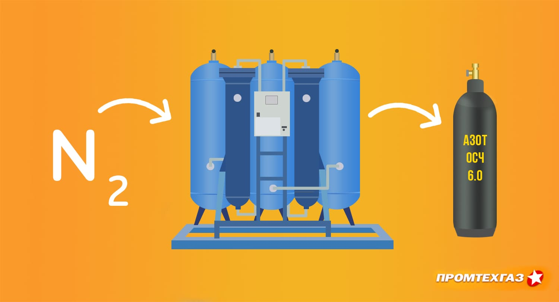 Глубокая очистка газов – почему особо чистые газы стоят дороже
