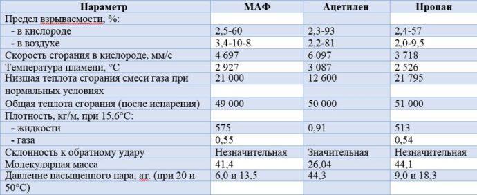 характеристики МАФ газа, ацетилена и пропана
