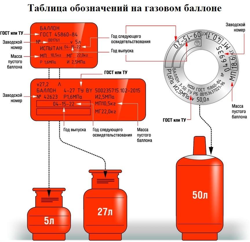 паспортные обозначения на газовом баллоне