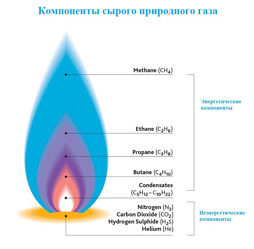 источники гелия в природном газе