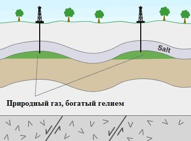 запасы гелия в природном газе