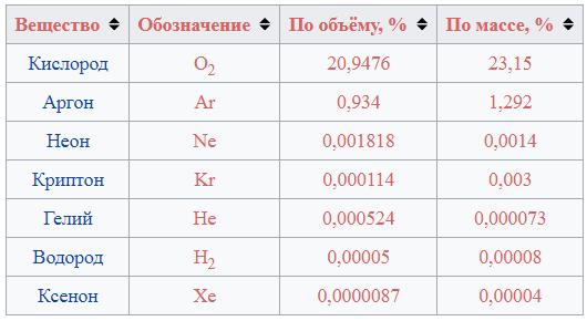 сравнительная концентрация инертных газов в атмосфере