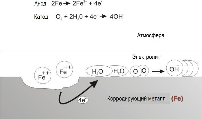 процесс протекания атмосферной коррозии