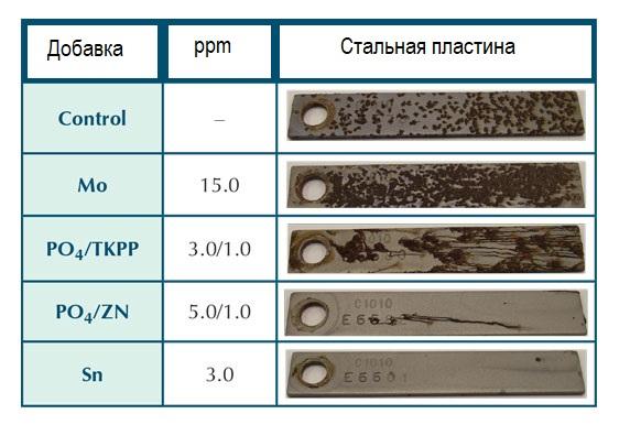 сравнение ингибиторов коррозии для стали