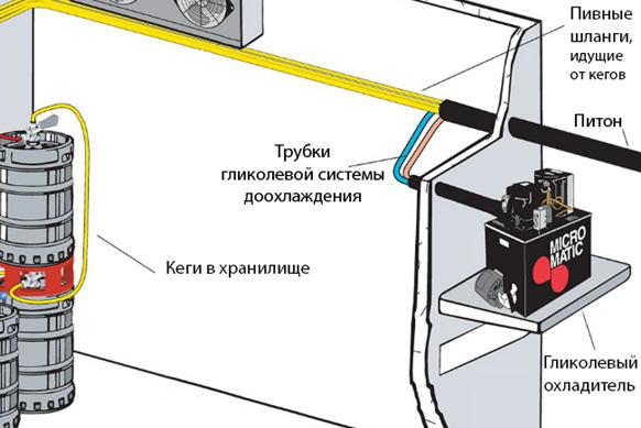 подключение проточного пивного охладителя