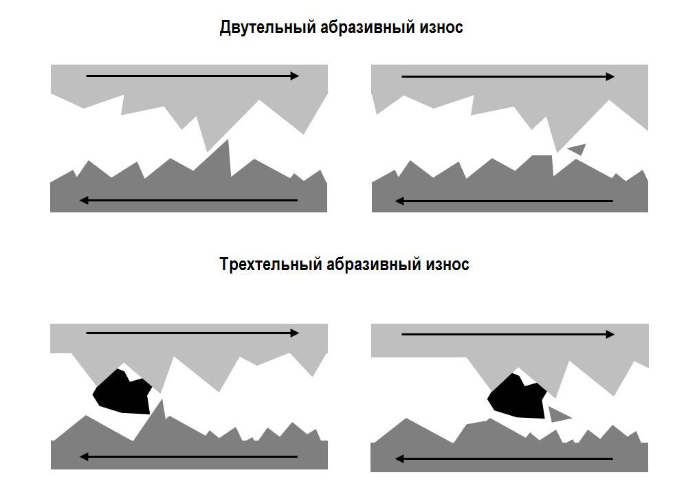 схема абразивного износа