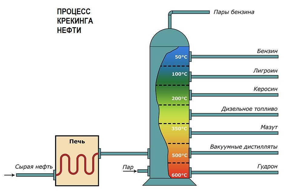 схема процесса крекинга нефти
