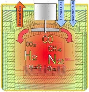 схема работы с газовым карбюризатором