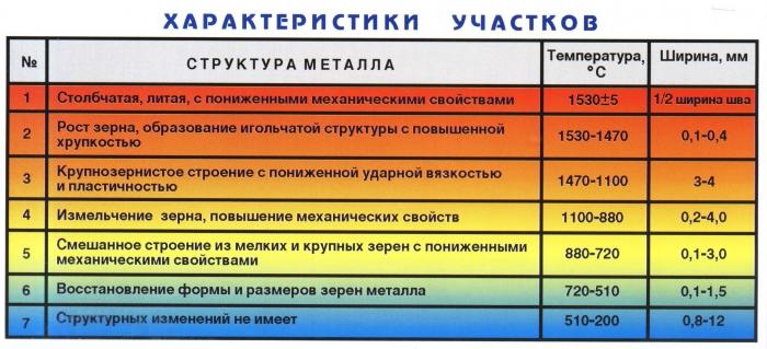 характеристики участков металла