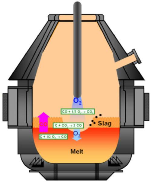 схема простейшей продувки металла