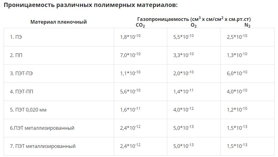 таблица газовой проницаемости полимеров