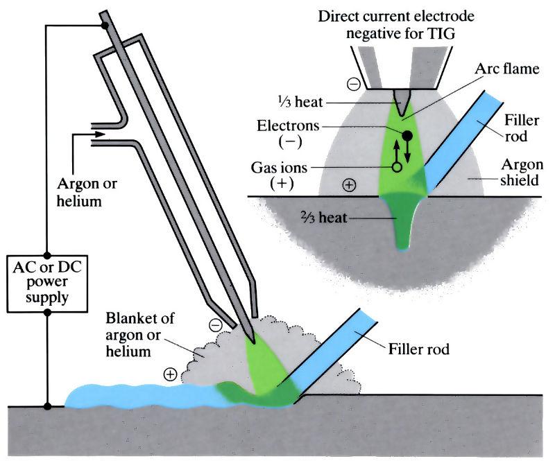 TIG сварка в среде защитного газа аргона