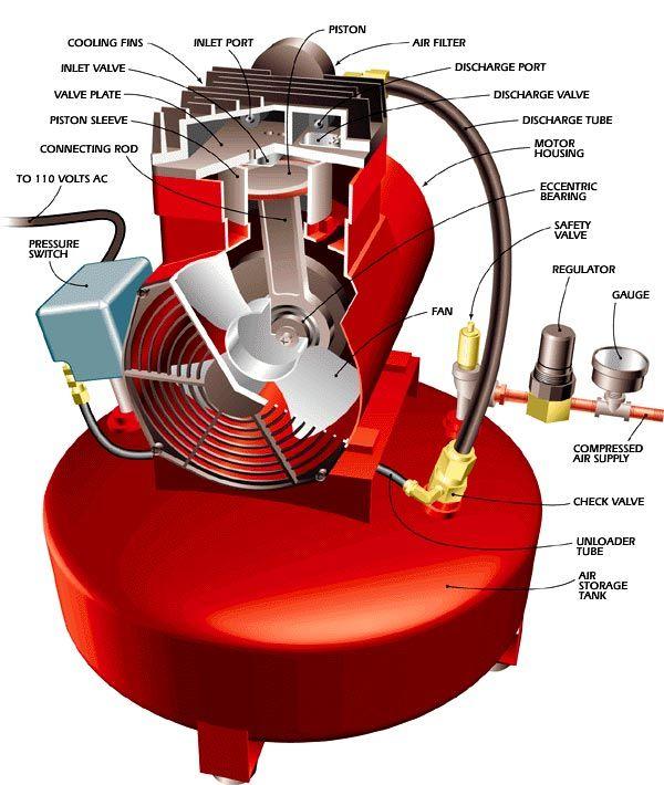 компрессор для воздуха